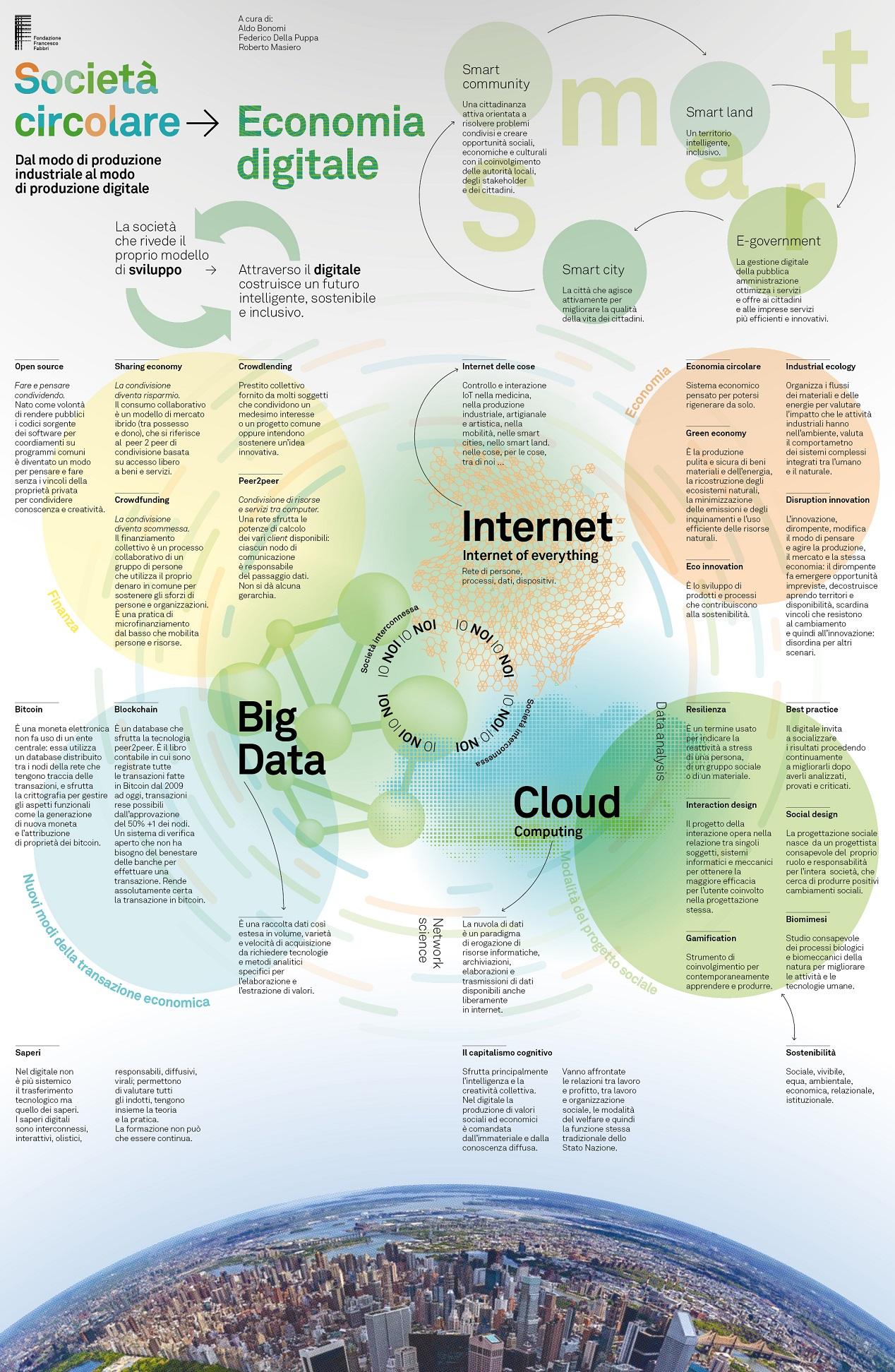 nella foto a colori si vede uno schema, tipo manifesto, con, in basso, una città con grattacieli e in alto la spiegazione della correlazione tra economia digitale, internet, big data e cloud